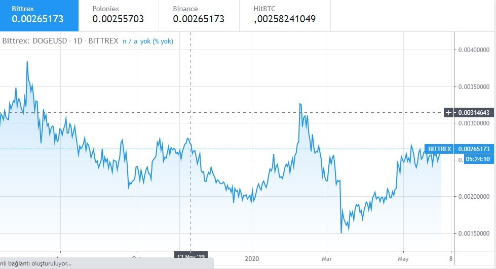 What Will Dogecoin Be Worth In 2030 : Dogecoin Price Usd ...